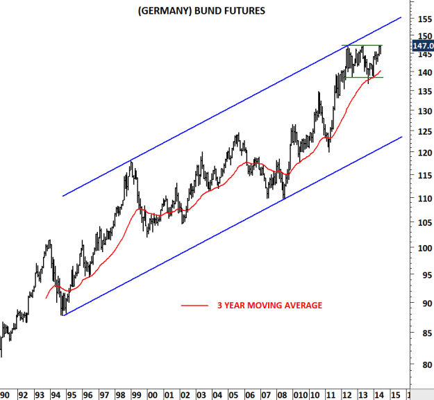 BUND MONTHLY