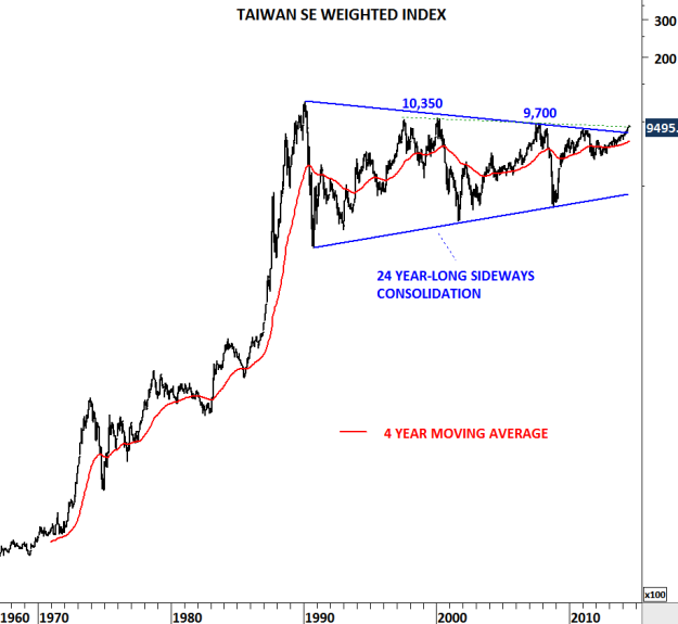 TAIWAN WEIGHTED INDEX