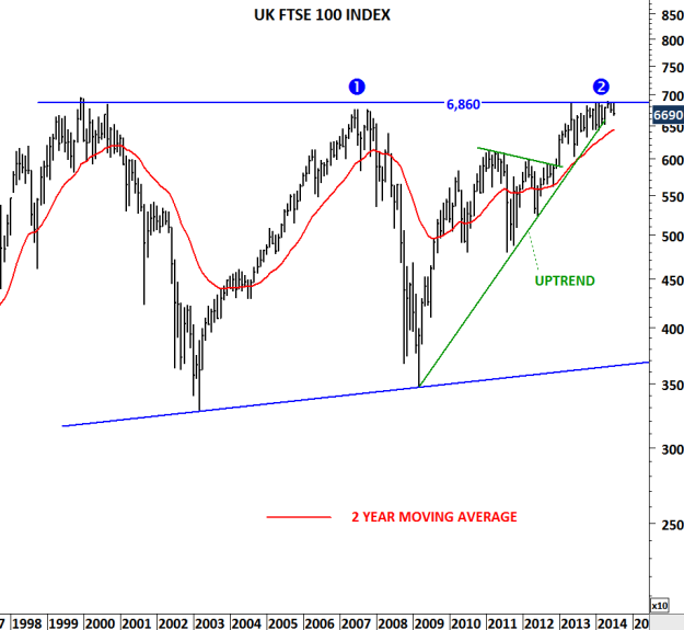 UK FTSE 100 INDEX