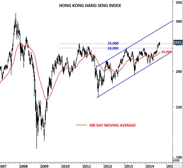 HONG KONG HANG SENG INDEX
