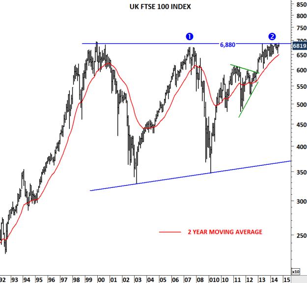 UK FTSE 100 INDEX II