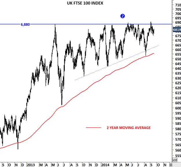 UK FTSE 100 INDEX III