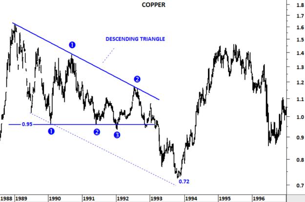 COPPER 1990