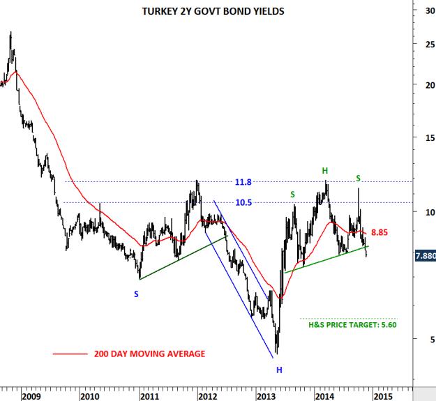 TURKEY 2YR YIELDS