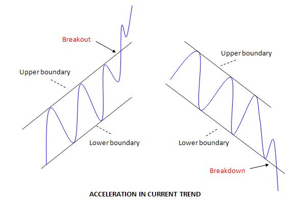 ACCELERATION IN CURRENT TREND