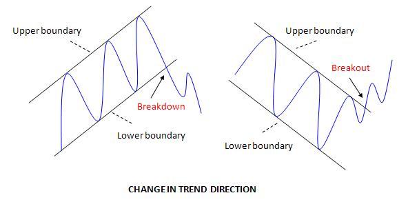 CHANGE IN TREND DIRECTION