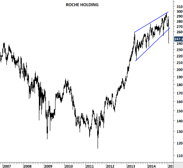 ROCHE HOLDING
