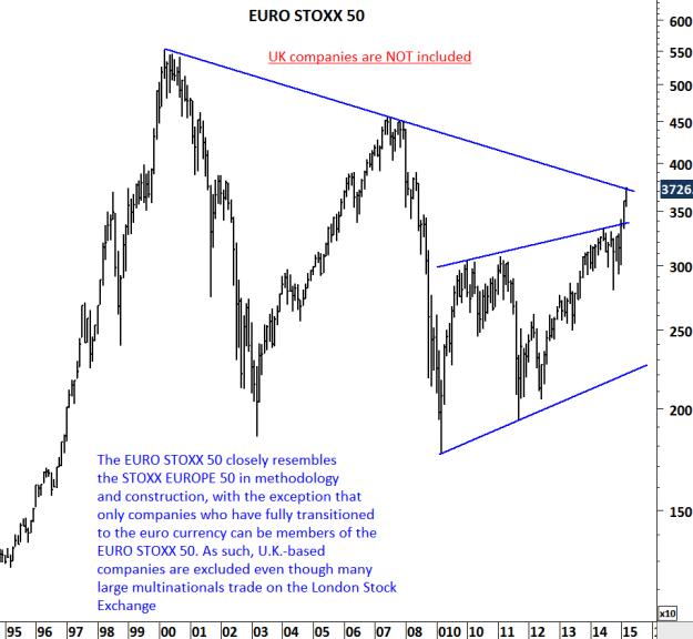 EURO STOXX 50 INDEX