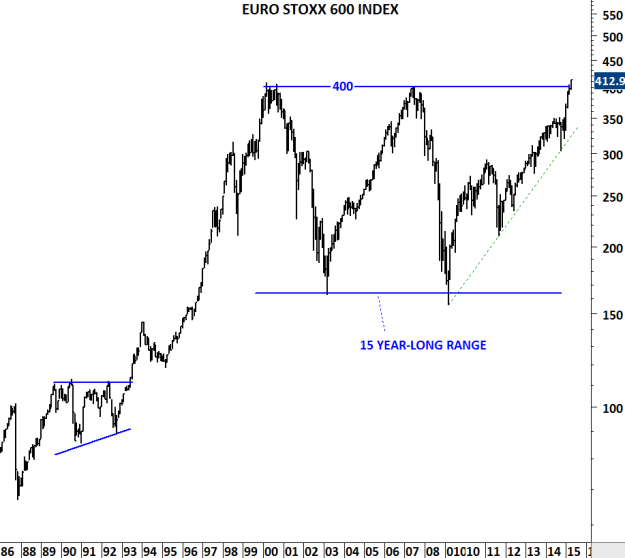 EURO STOXX 600 INDEX