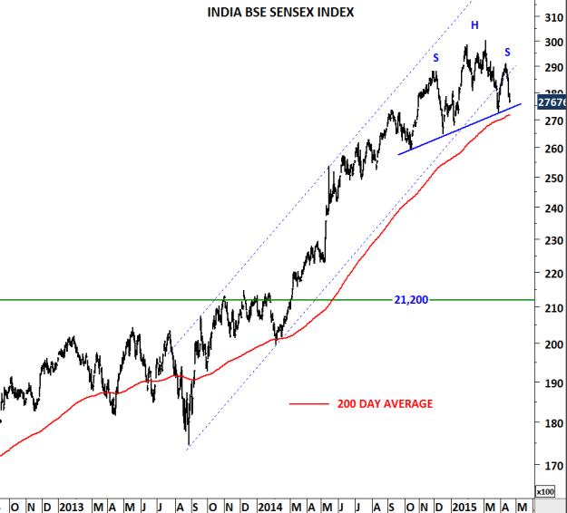 INDIA BSE SENSEX INDEX II