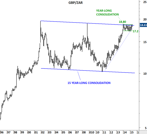 Monthly scale chart of GBP/ZAR