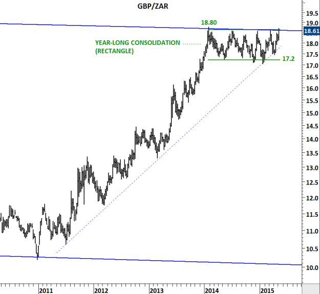Weekly scale chart of GBP/ZAR