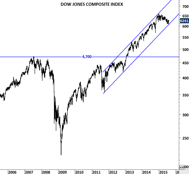 DOW JONES COMPOSITE INDEX