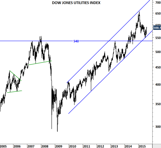 DOW JONES UTILITIES INDEX