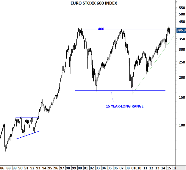 EUROSTOXX 600