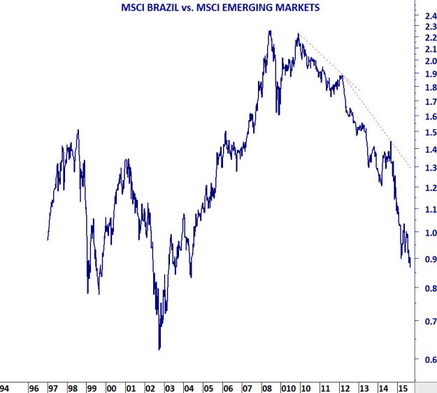 MSCI BRAZIL vs MSCI EM