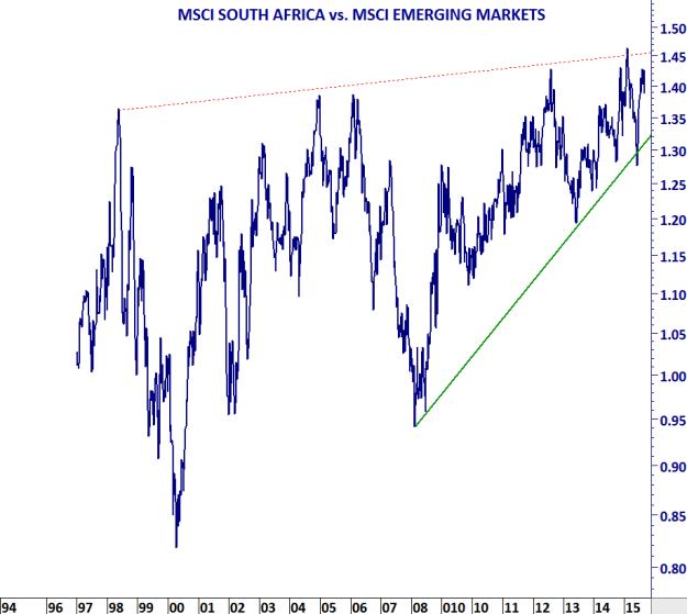 MSCI SOUTH AFRICA vs MSCI EM