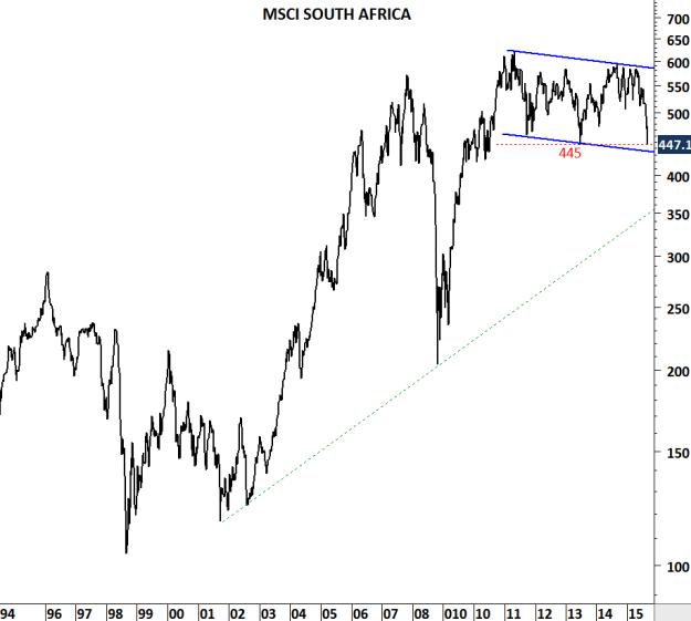 MSCI SOUTH AFRICA
