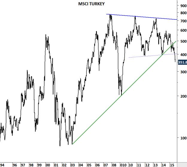 MSCI TURKEY