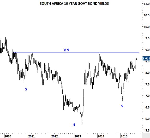 SOUTH AFRICA 10 YR GOVT BOND YIELDS