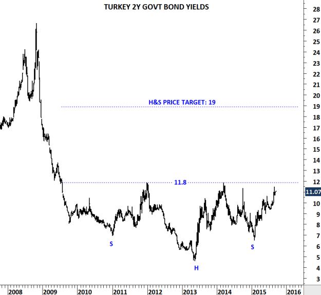 TURKEY 2 YR GOVT BOND YIELDS