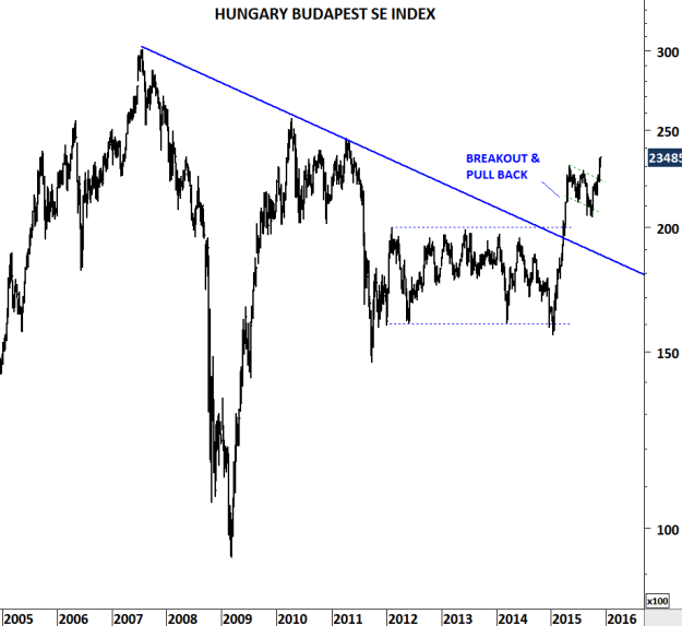HUNGARY BUDAPEST SE INDEX
