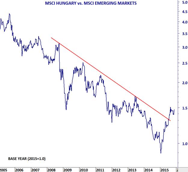 MSCI HUNGARY VS MSCI EM