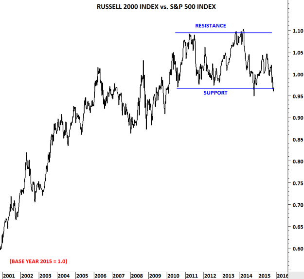 RUSSELL VS S&P 500