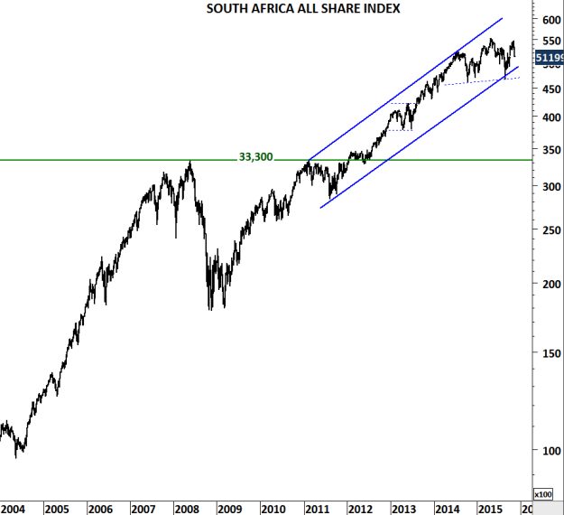 SOUTH AFRICA ALL SHARE INDEX
