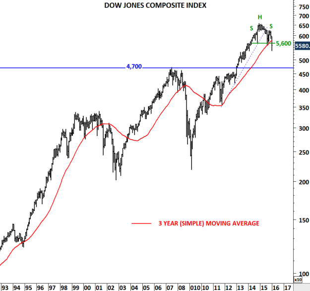 DOW JONES COMPOSITE INDEX II