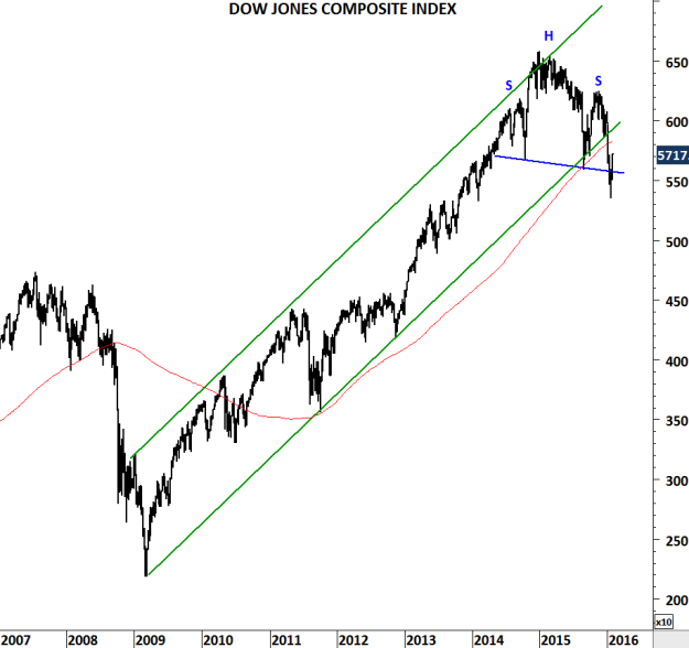 DOW JONES COMPOSITE INDEX III