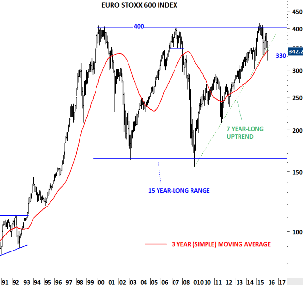 EURO STOXX 600 INDEX III