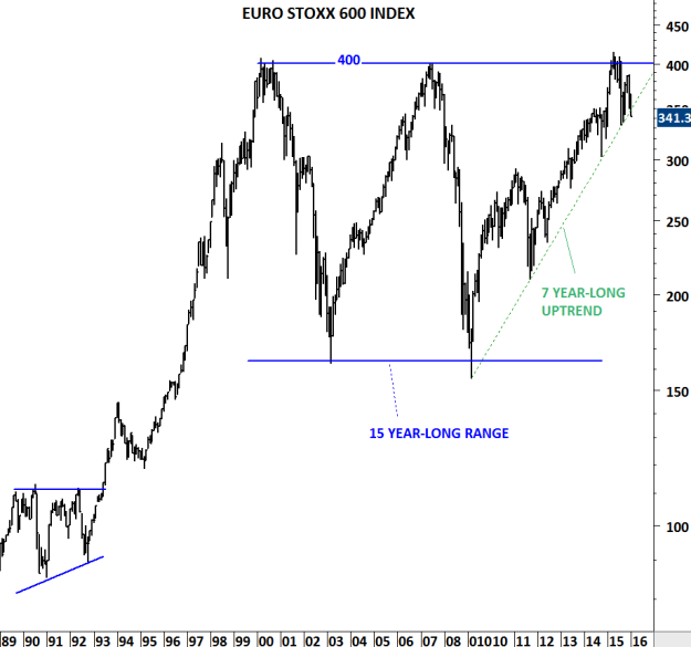 EURO STOXX 600 INDEX