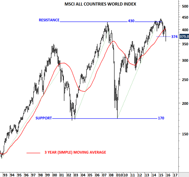 MSCI ALL COUNTRIES WORLD INDEX III