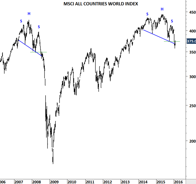 MSCI ALL COUNTRIES WORLD INDEX IV