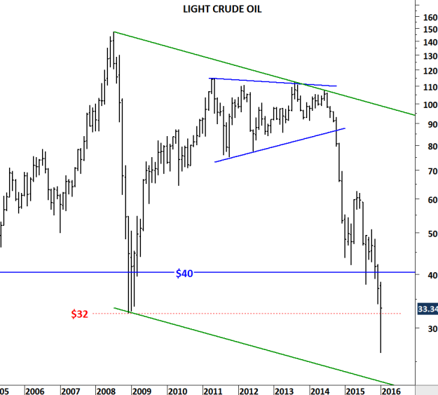 WTI CRUDE OIL II