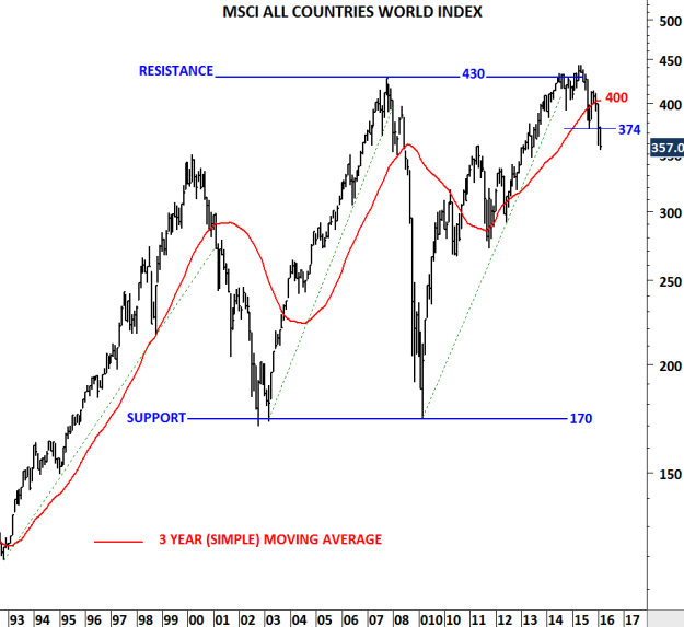 Monthly price chart of MSCI ALL COUNTRIES WORLD INDEX
