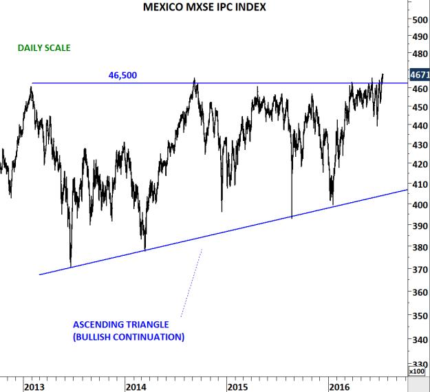 MEXICO IPC INDEX D