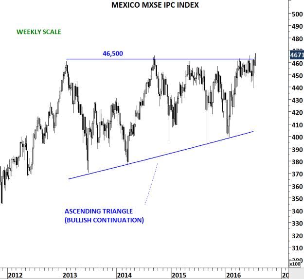 MEXICO IPC INDEX W