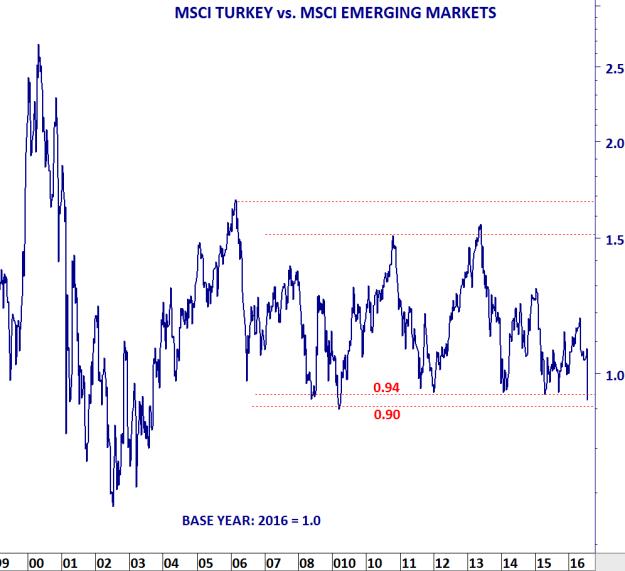 MSCI TURKEY VS MSCI EM