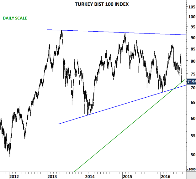 TURKEY BIST 100 D