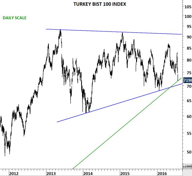 TURKEY BIST 100 D