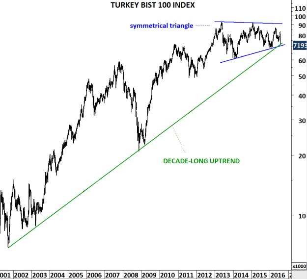 TURKEY BIST 100 W