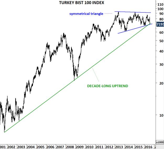TURKEY BIST 100 W