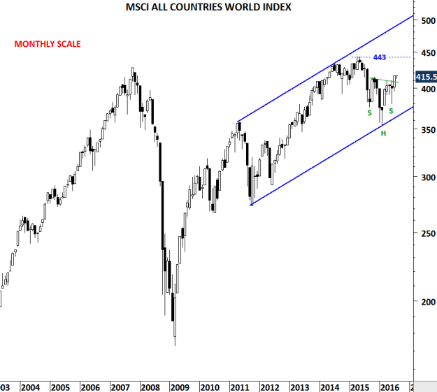 MSCI ALL COUNTRIES WORLD INDEX M