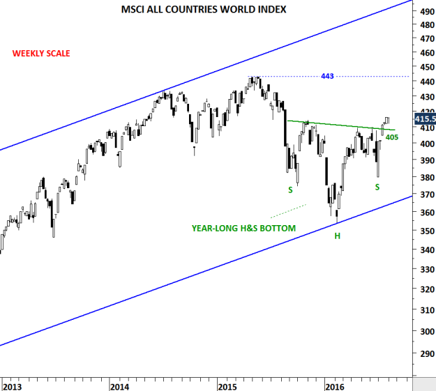 MSCI ALL COUNTRIES WORLD INDEX W