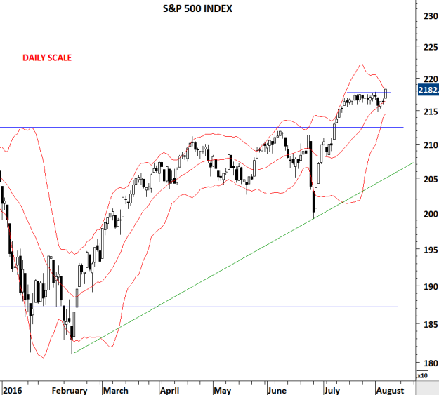 S&P 500 INDEX D