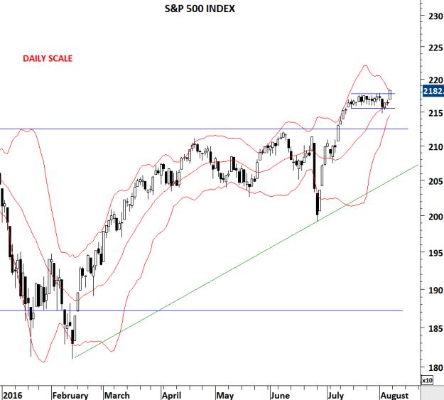 S&P 500 INDEX D