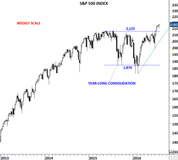 S&P 500 INDEX W