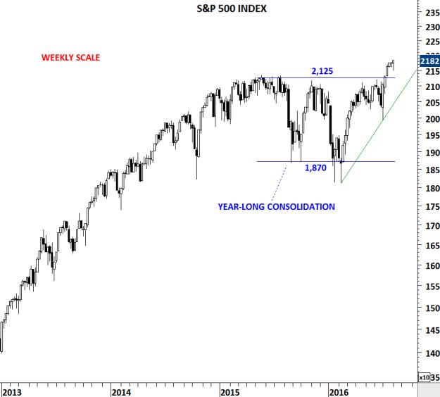 S&P 500 INDEX W